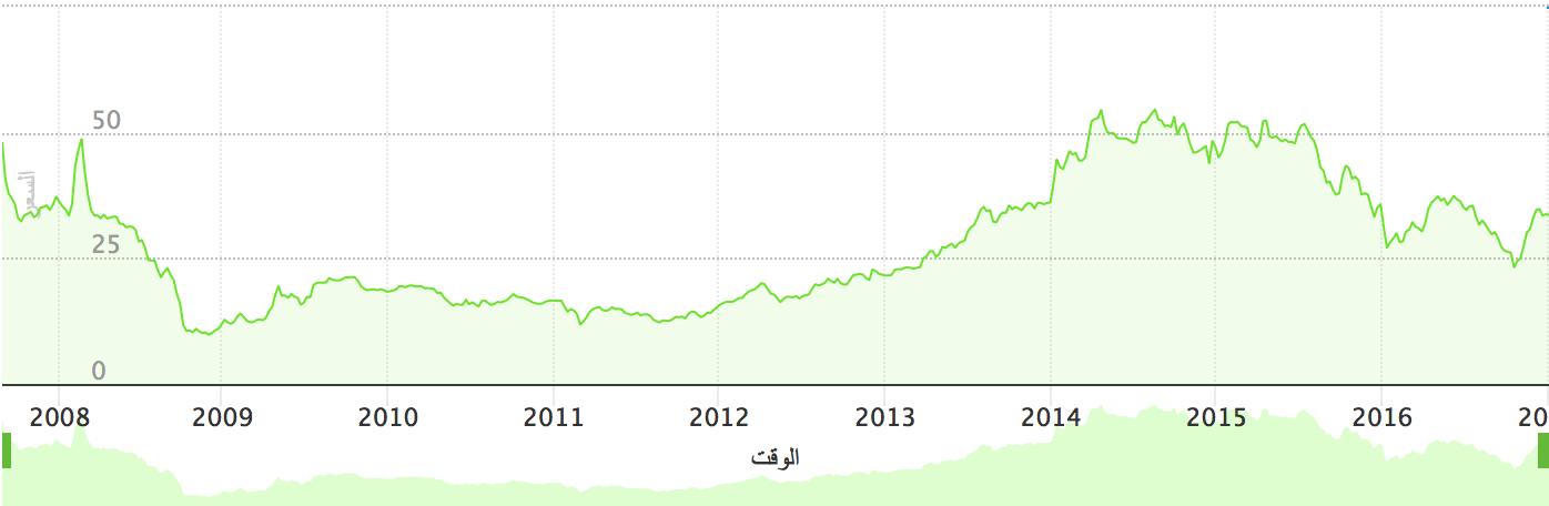 رسم بياني لسعر السهم من عام ٢٠٠٨ إلى نهاية عام ٢٠١٦