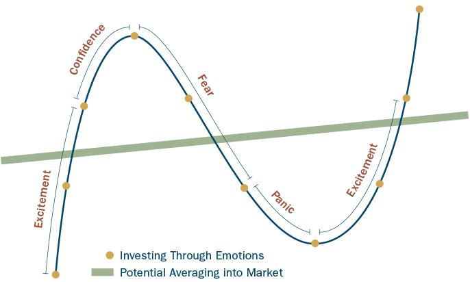 حركة سوق الأوراق المالية