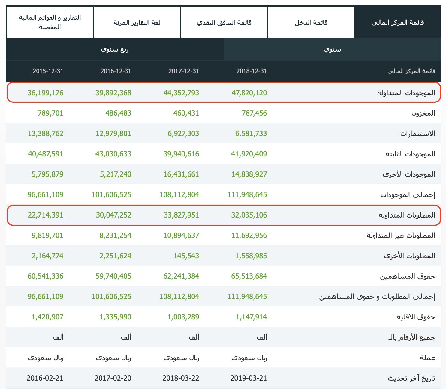 قائمة المركز المالي - المطلوبات المتداولة و الموجودات المتداولة