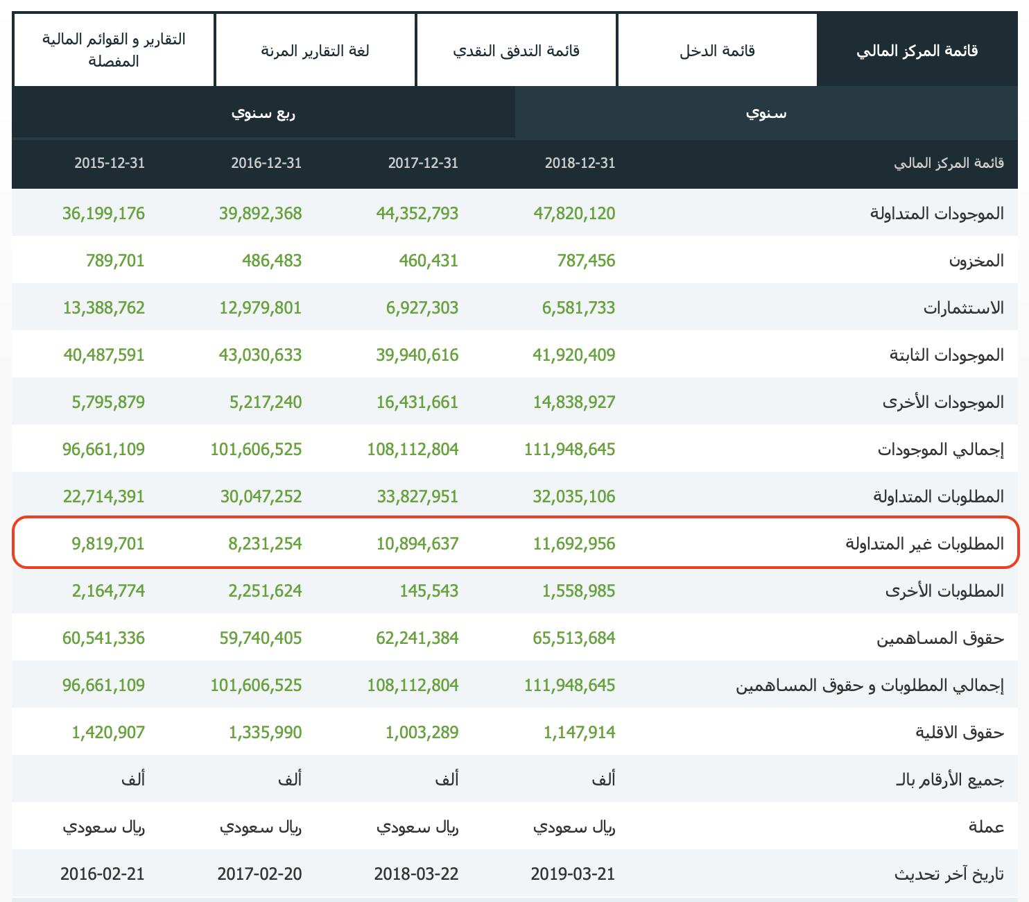 قائمة المركز المالي - المطلوبات غير المتداولة