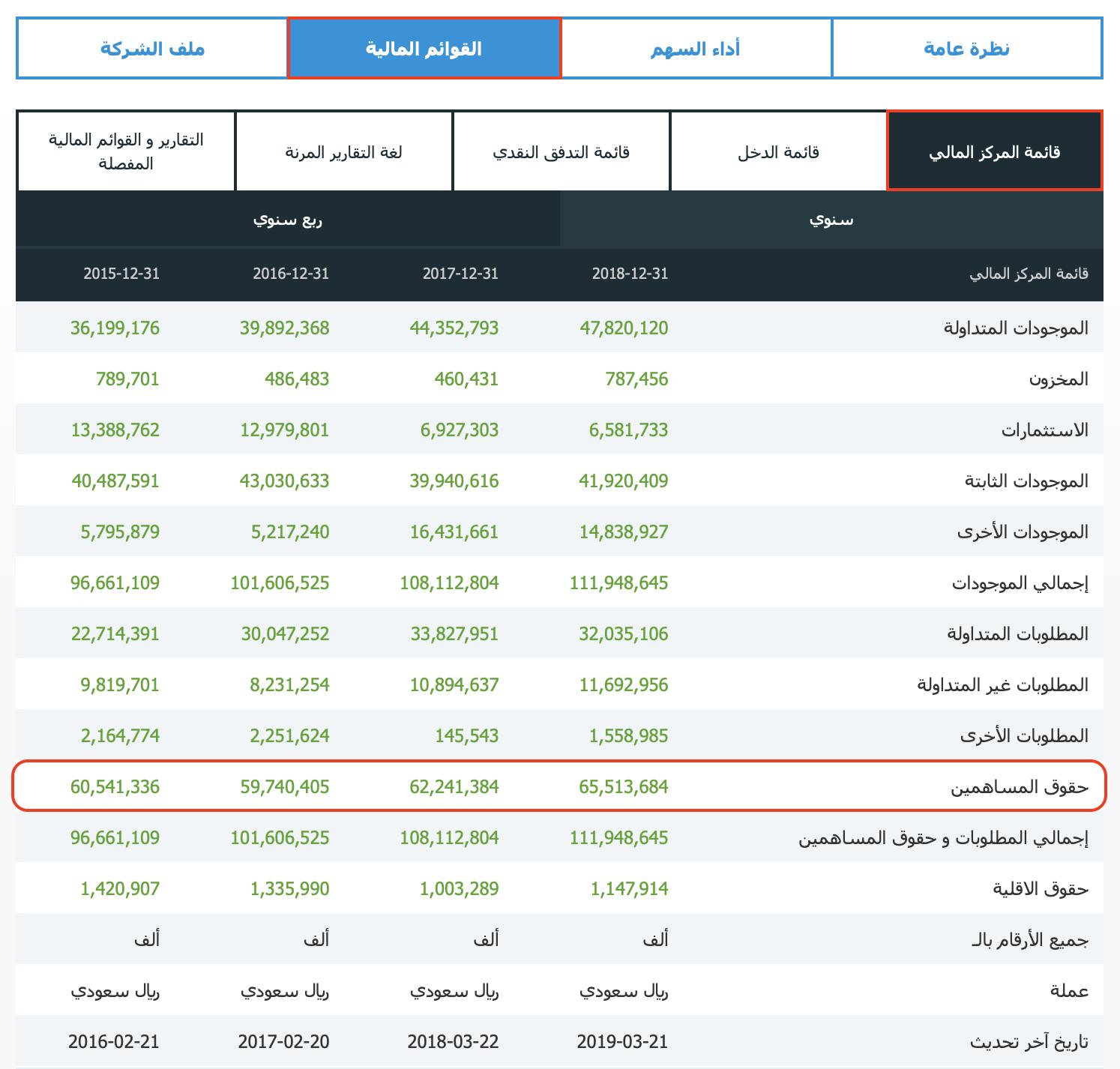 قائمة المركز المالي - حقوق المساهمين